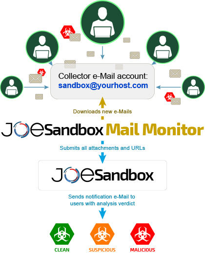 Joe Sandbox Mail Monitor Explained